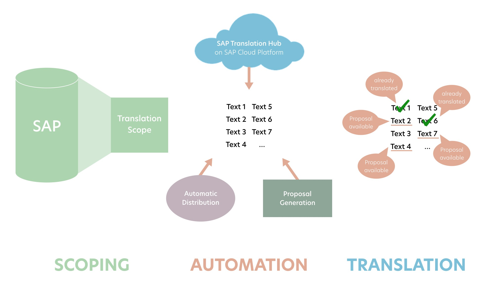 An overview of scoping versus automation.