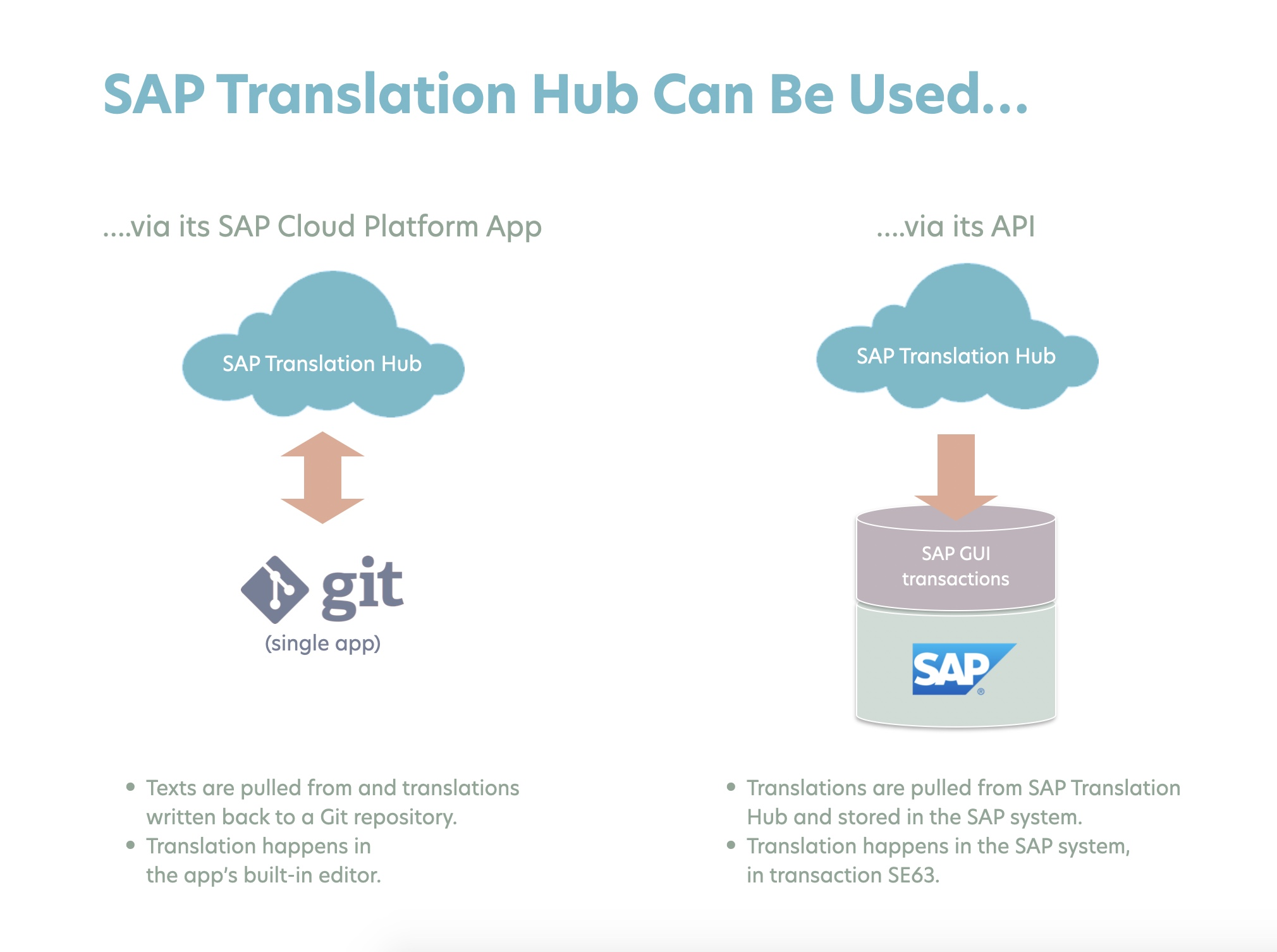 Using SAP Tranlation Hub via the UI or via its API.